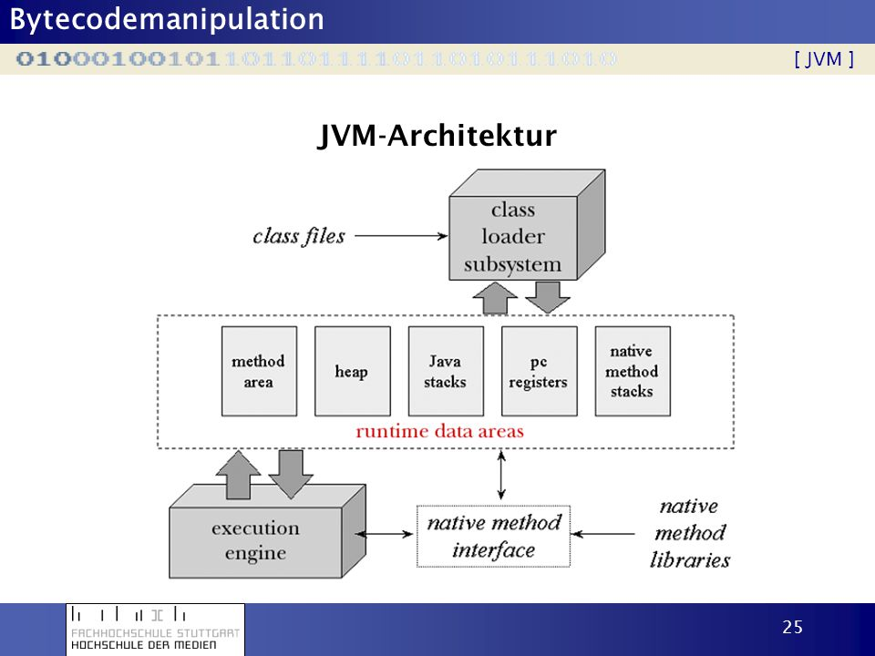 [ JVM ] JVM-Architektur